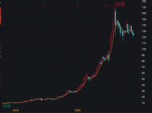 """股价狂飙11倍!这只A股被华尔街大佬盯上,美国对冲基金""""乔丹""""来了"""