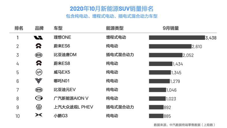 理想ONE连续2个月,成为中国新能源SUV销冠,你怎么看?