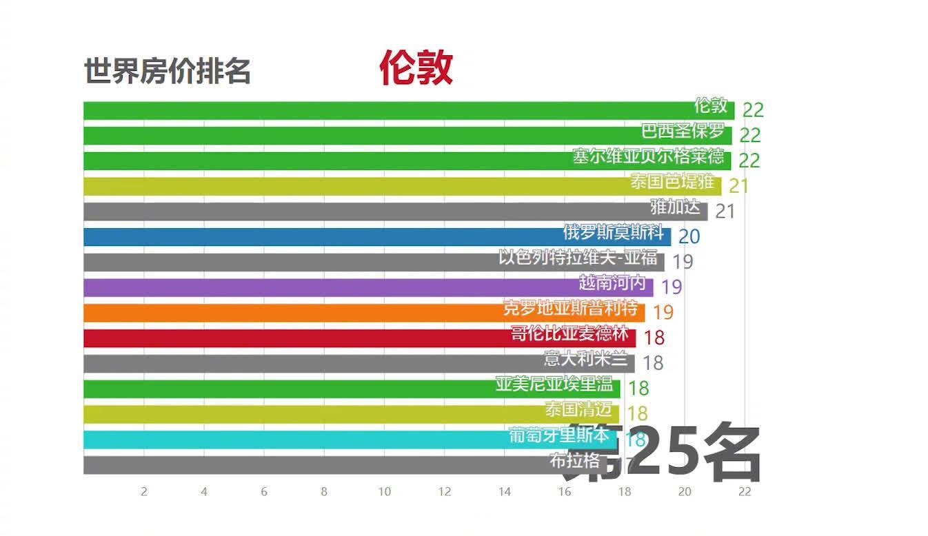 全球城市房价排行TOP100