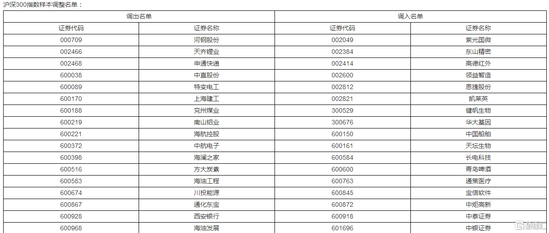 格隆汇11月27日丨中证指数有限公司决定
