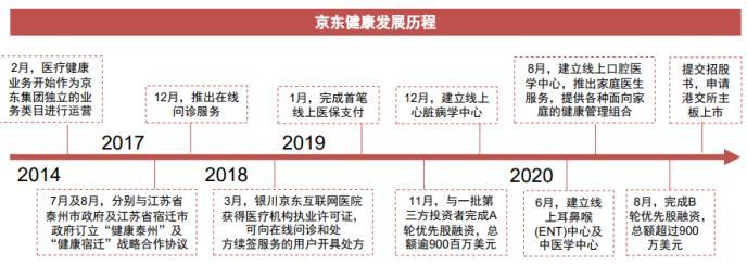 港股打新:京东健康火热招股中 艾德一站通支持10倍杠杆打新
