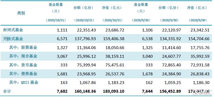 中基协:截至10月底,我国境内共有基金管理公司131家