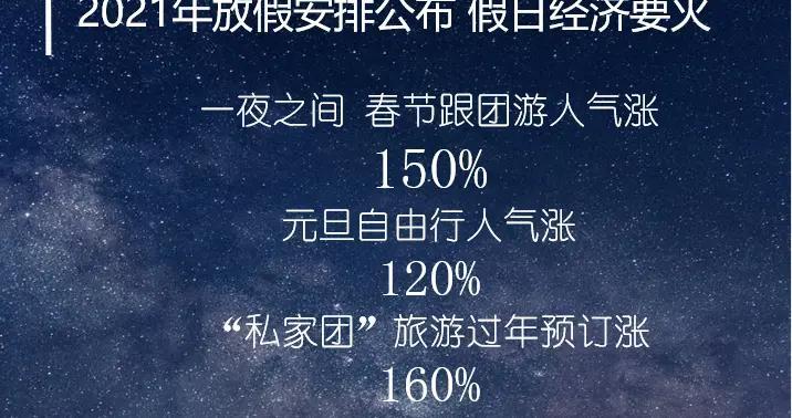 2021假期出炉,春节旅游人气上涨150%