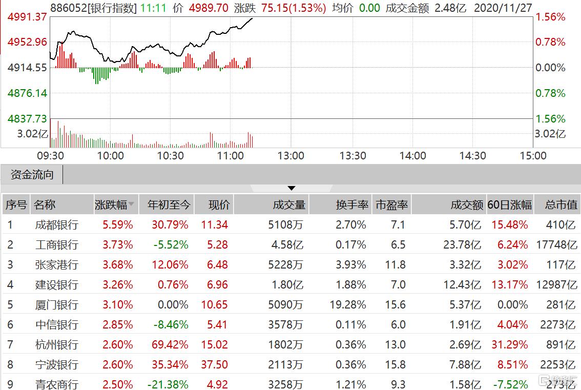 银行股涨幅扩大