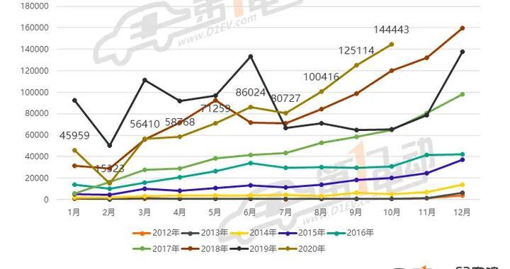 10月新能源乘用车批发销量排行:宏光MINI环比再涨18%,领先Model 3近两倍