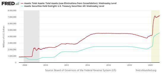 美联储会议纪要显示许多官员讨论尽快增强购债指引