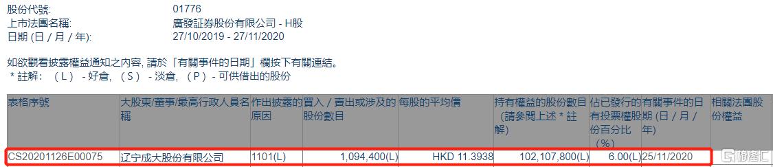 广发证券(01776.HK)获辽宁成大增持109.44万股