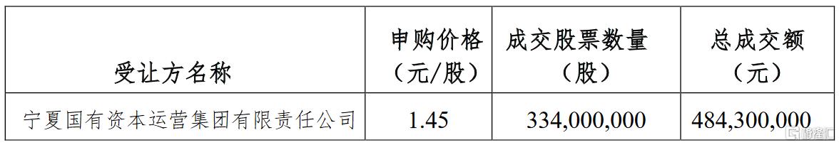 *ST宝实(000595.SZ):3.34亿股转增股票的处置  确定了1位受让方为宁夏国有资本运营集团