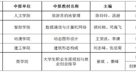 金陵科技学院5部教材入选江苏省2020年高等学校重点教材立项建设