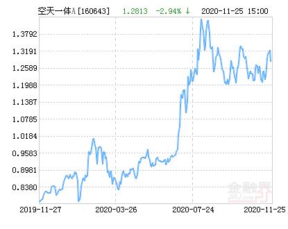 鹏华空天一体A(LOF)净值上涨2.30% 请保持关注