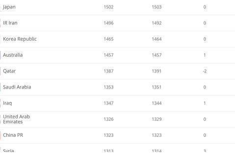稳定!FIFA排名:国足世界第75亚洲列第9!阿根廷微升1位