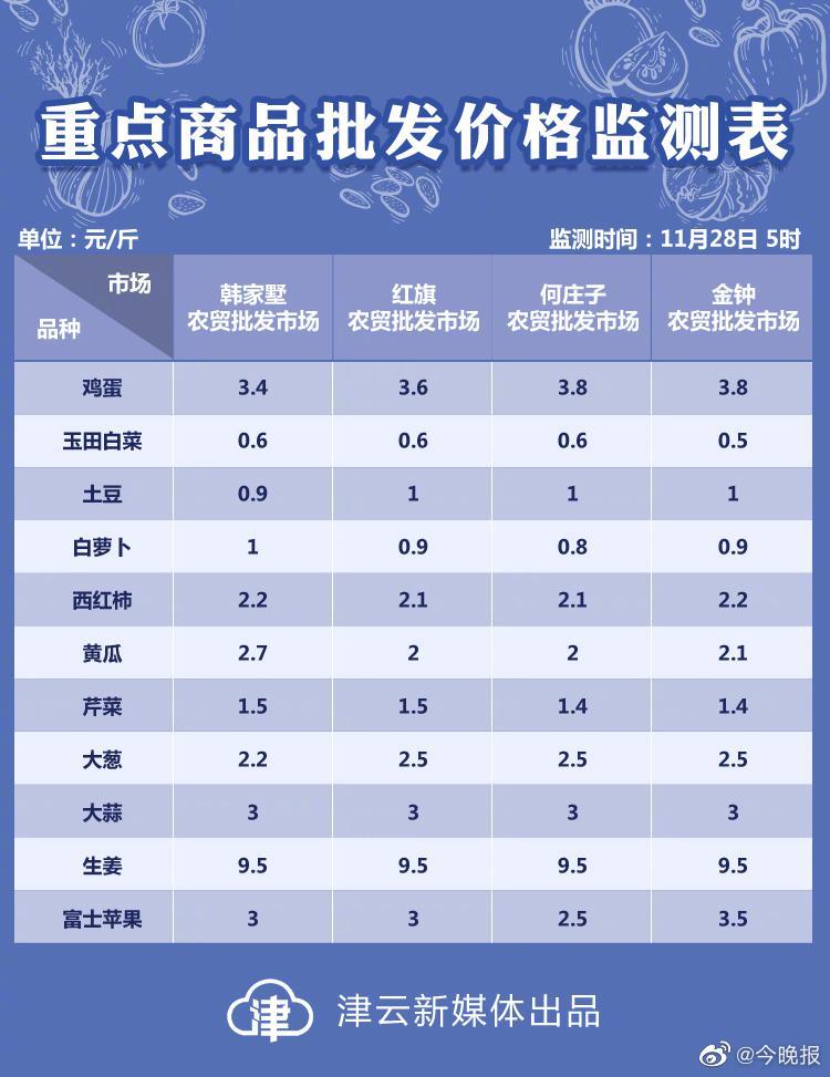 11月28日天津部分农贸批发市场重点商品批发价格监测