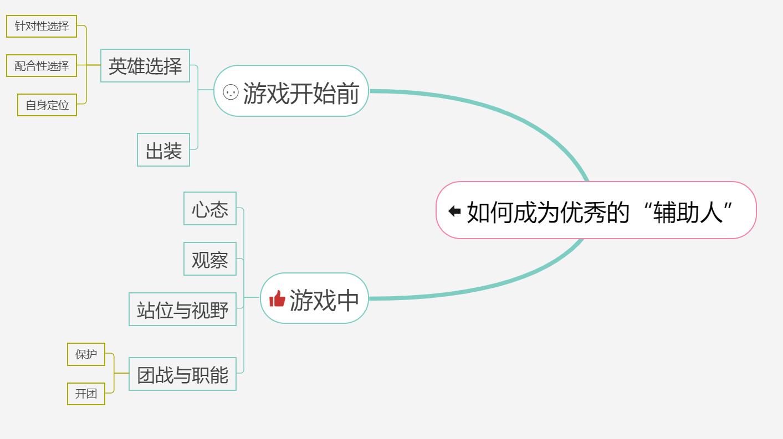 """王者峡谷——辅助就是""""混子""""?如何成为优秀的""""辅助人""""系列1"""