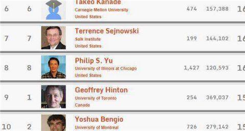 各国顶级科学家名单出炉,美国616人,瑞士34人,中国的是多少?