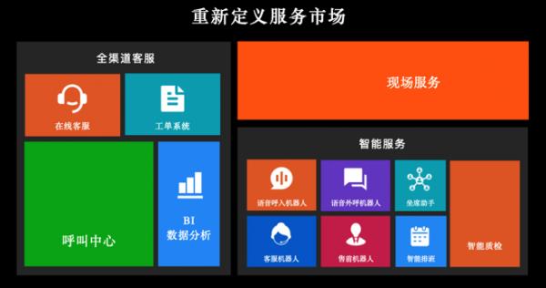 三年磨一剑 沃丰科技ServiceGo掘金中国现场服务