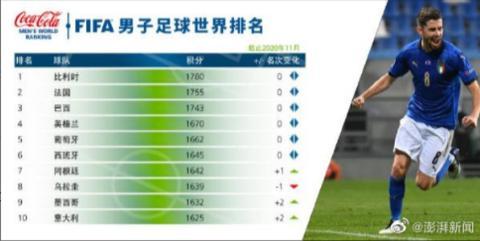 国际足联公布最新排名:意大利队重返前十,中国队排第75位