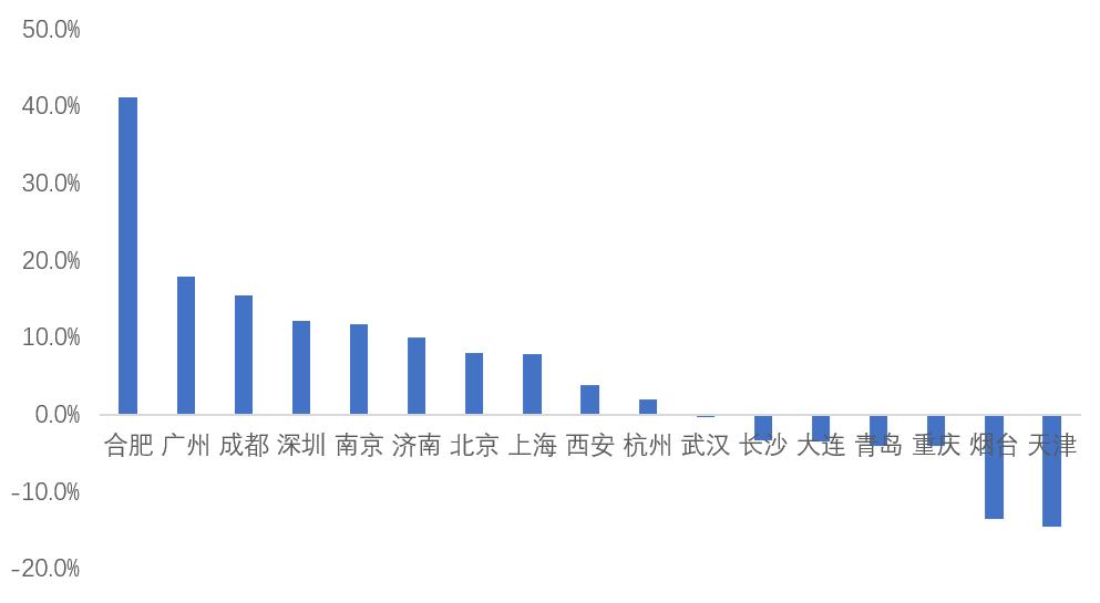 11月重点18城二手房成交量同比增29%,合肥领涨