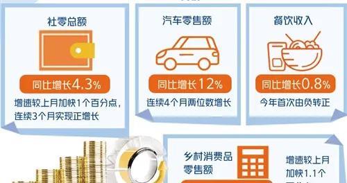 释放消费潜力促进形成强大国内市场