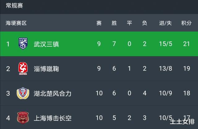 中乙常规赛最后一战,姜宁率队冲甲,青岛中能、北京理工二选一