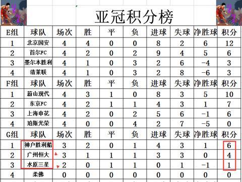 亚冠最新积分战报 中超2:0日本上港恒大齐复仇 战平韩国2强就出线