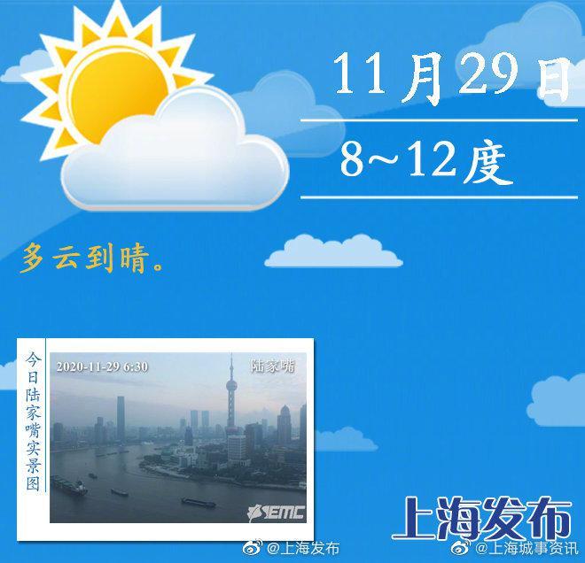 今天多云到晴,最低气温刷新下半年来新低