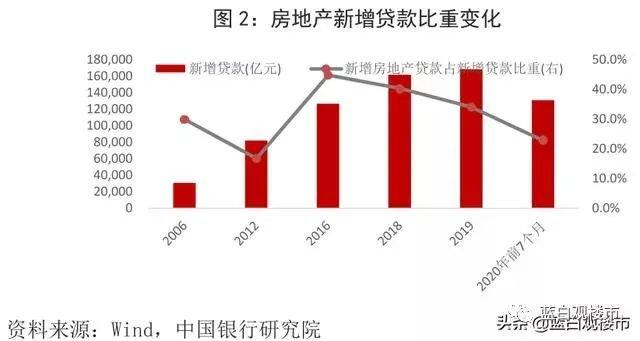 央行原行长:通货膨胀必须考虑房价!