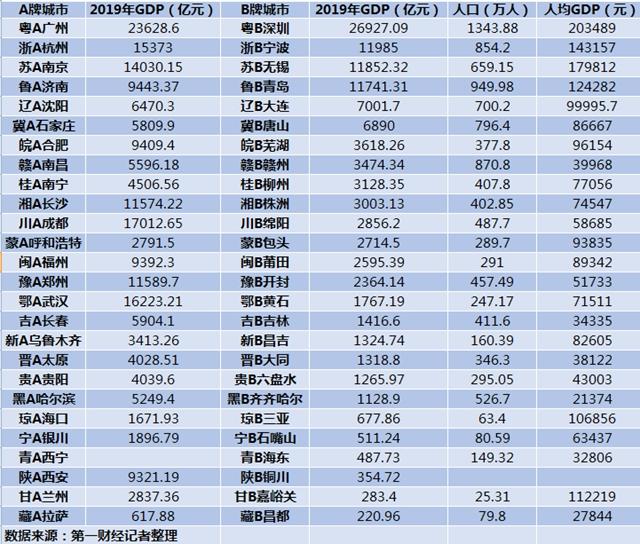 "B牌城市GDP大比拼:4城超万亿 ""粤B""最牛图片"