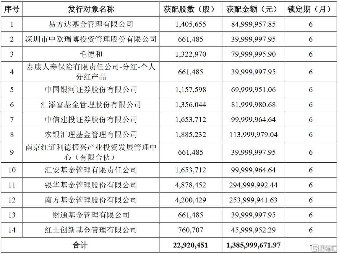 科达利(002850.SZ)披露A股定增报告书:易方达、银华基金及南方基金等参投
