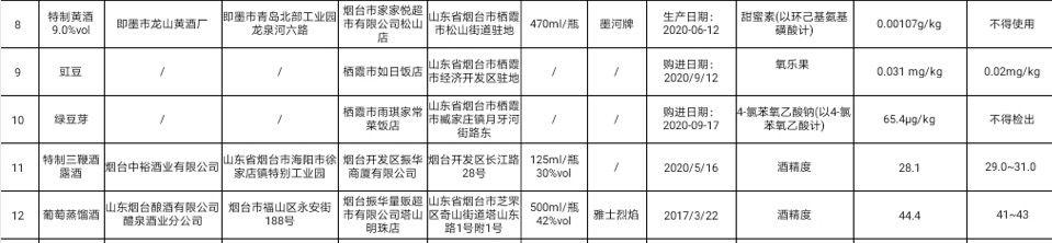 山东省烟台市市场抽检:3款酒类产品不合格图片