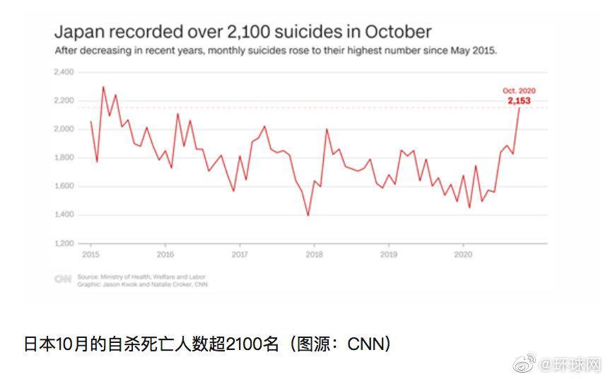 外媒:日本10月自杀人数超新冠死亡人数……