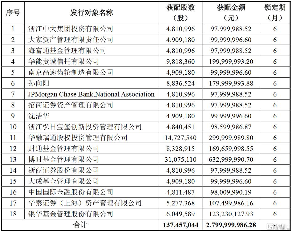 日月股份(603218.SH)披露A股定增报告书:博时基金获配约6.33亿元