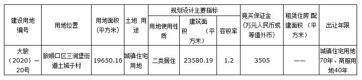 土地快讯:旅顺挂牌1.9万平宅地 容积率1.2