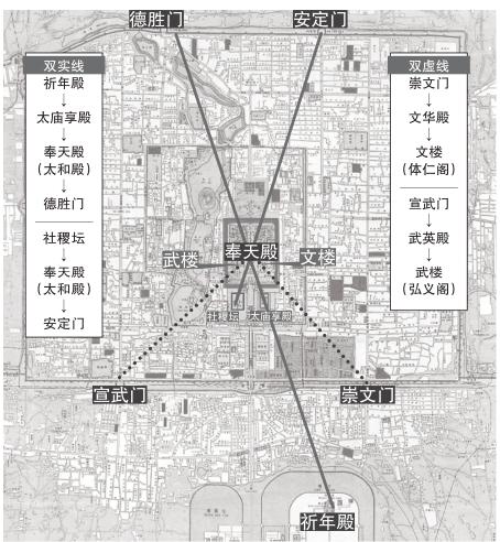 """明代紫禁城东侧有""""文脉""""西侧有""""武脉"""",还有多条隐秘轴线"""