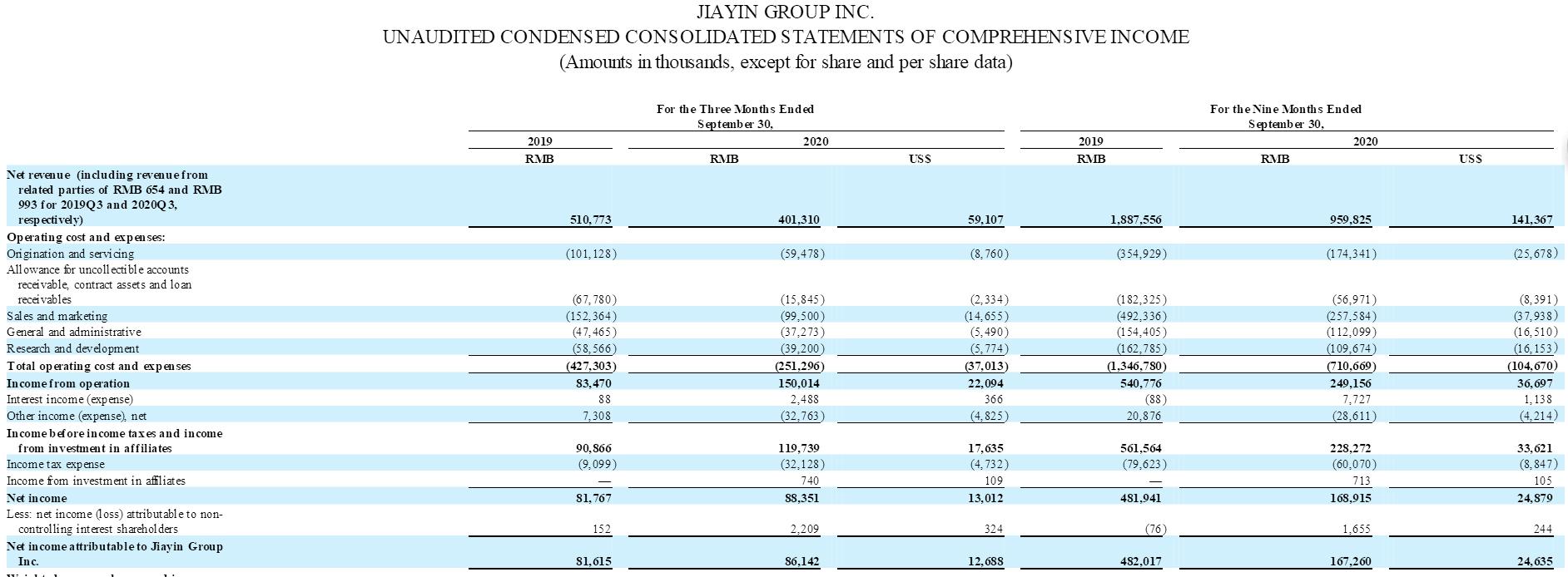 嘉银金科三季度净利润同比增5.5%,P2P存量已清退完毕