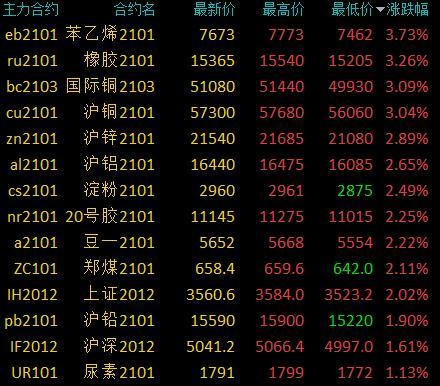 商品期货早盘有色板块大涨 国际铜、沪铜涨逾3%