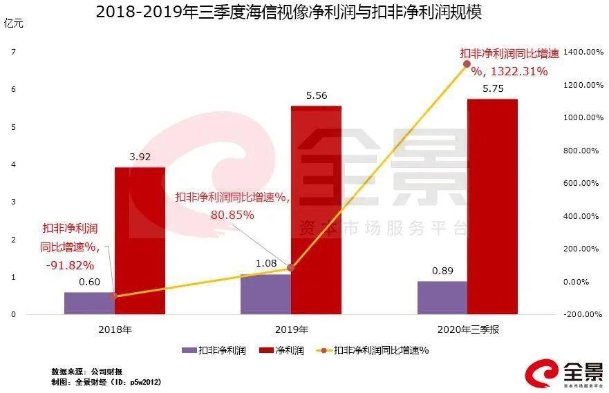 """拿下东芝""""啃下""""日本  改名一年业绩持续提升,海信视像凭什么?  全景云调研"""