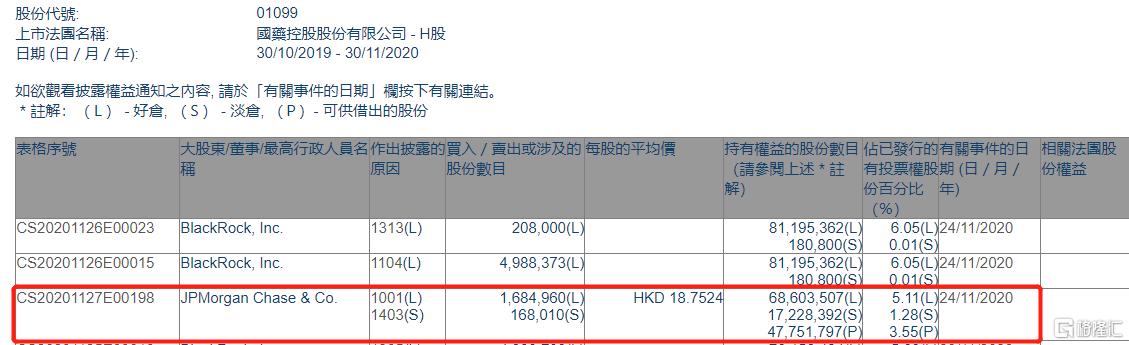 国药控股(01099.HK)获摩根大通增持168.5万股