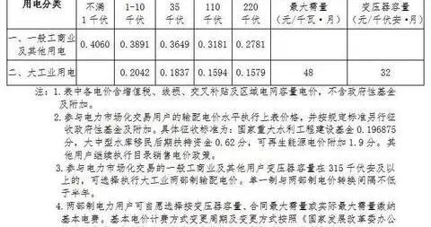 北京市发改委:明年起下调非居民销售电价