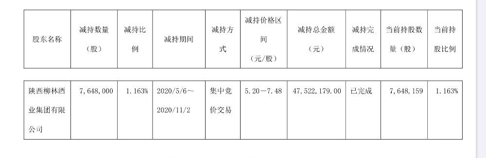 金种子酒:股东柳林酒业6个月减持公司股份约764.8万股图片