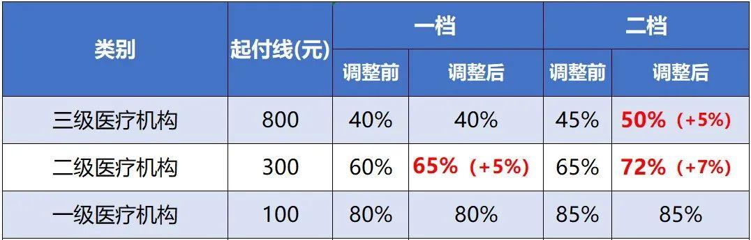 重庆居民医保政策调整,为你划重点图片