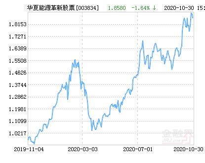 华夏能源革新股票净值上涨4.25% 请保持关注