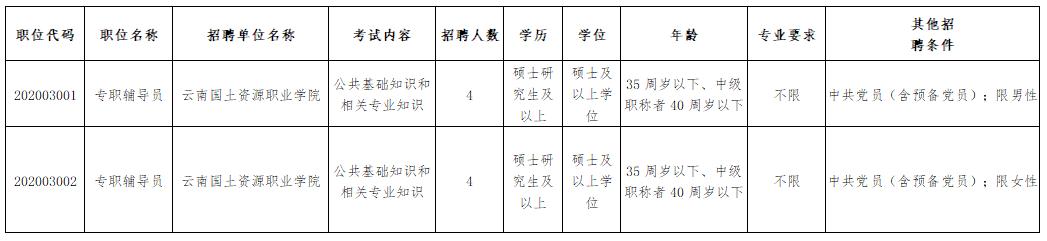 【招聘】机会多多!云南多所学校发布招聘公告→图片