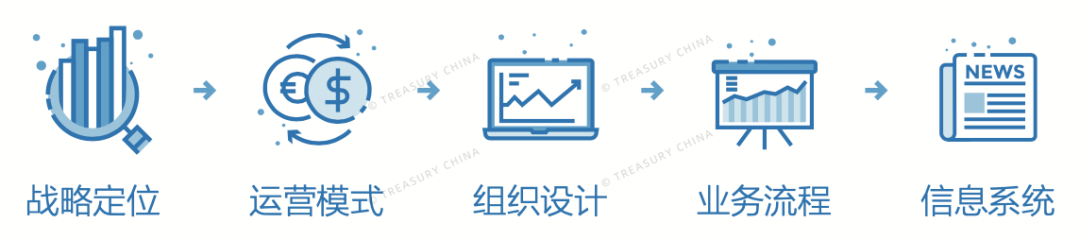 """H集团""""1+N""""财务共享服务模式应用案例研究"""