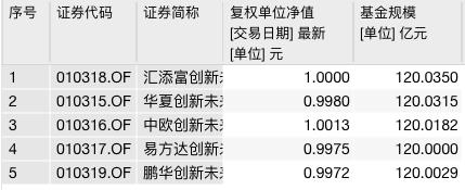 《【杏耀在线娱乐注册】参与蚂蚁集团战略配售生变 5只战配基金:基金运作不受影响》