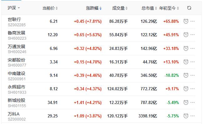 地产股收盘丨三大股指集体涨超1% 世联行涨7.81% 格力地产跌2.45%