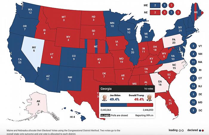 美媒:拜登穷追不舍 佐治亚州投票结果已几乎拉平
