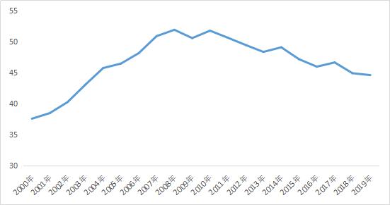 公司与行研丨储蓄率下降意味着什么