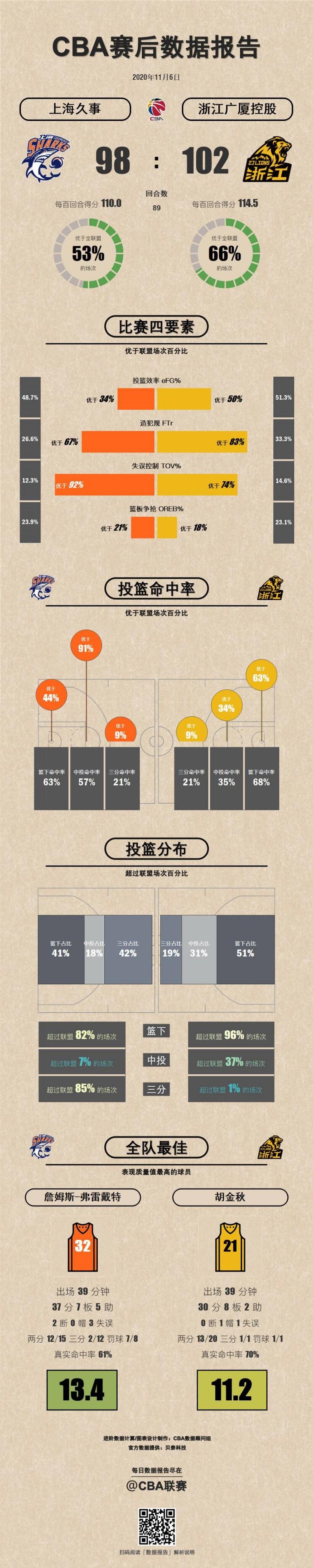 上海VS广厦数据报告:弗雷戴特&胡金秋表现质量值最高