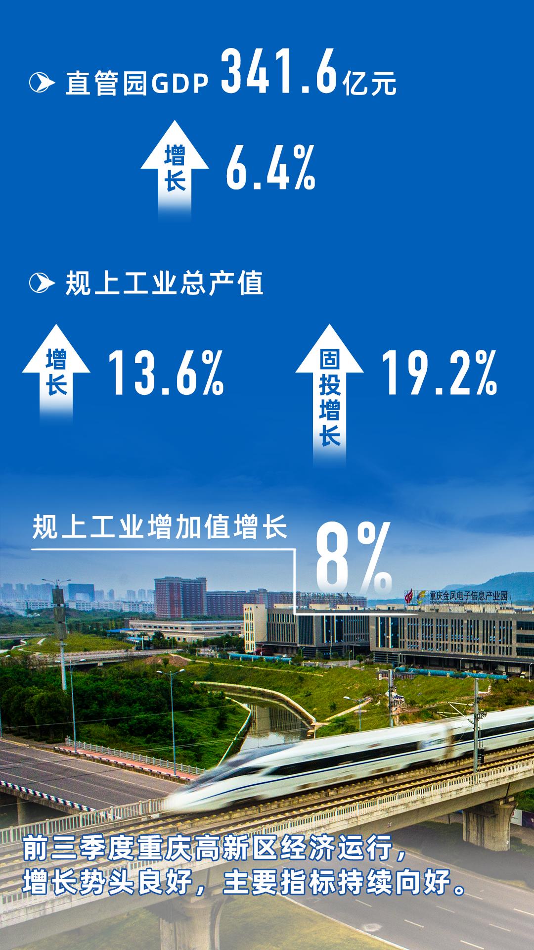 【看区县】重庆高新区第三季度经济数据来了,有哪些亮点?图片