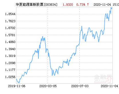 华夏能源革新股票净值上涨5.64% 请保持关注